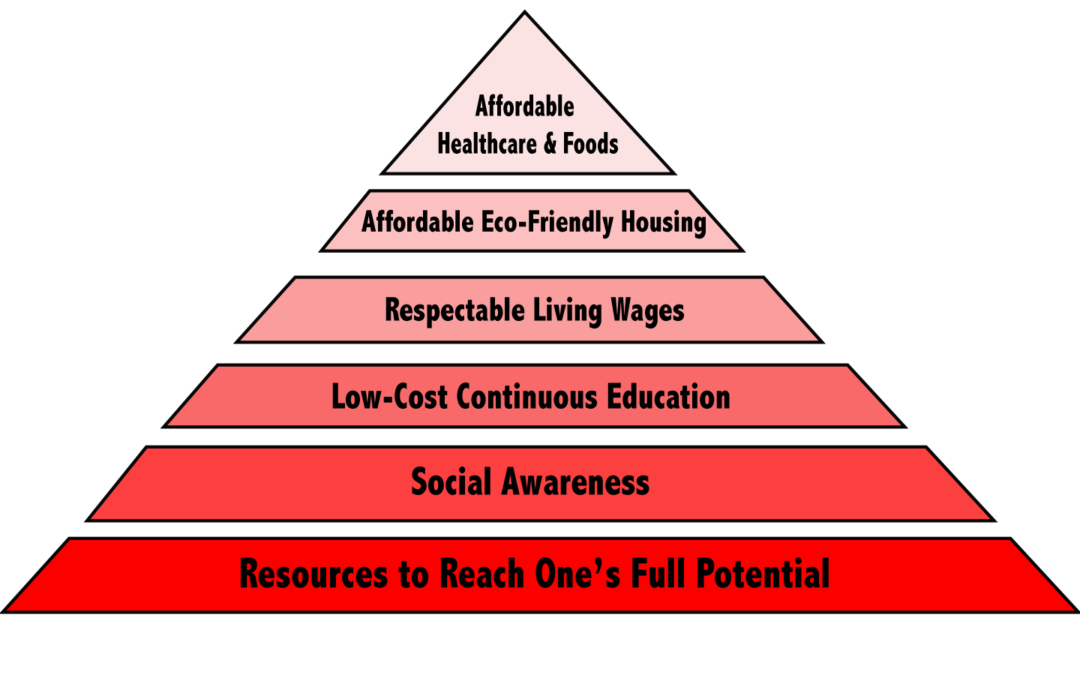 Hierarchy of Needs in Today's World